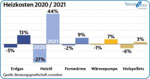 Veränderung der Heizkosten 2020/2021